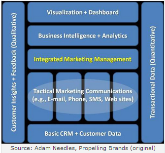 Learn about EMM, BI and predictive analytics for marketers