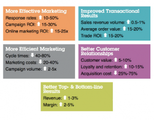 More effective, efficient marketing with these tips and tricks