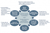 Advanced analytics-enabled care management solutions for healthcare providers