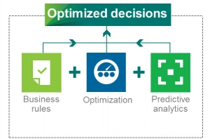 Five Steps to Embedding Business Analytics Into Your Organizational Processes
